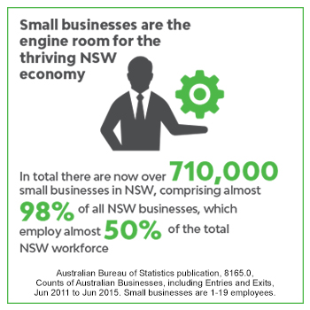 Small businesses are the engine room for the thriving NSW economy