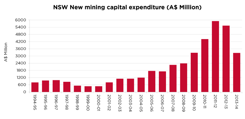 NSW new mining capital expenditure
