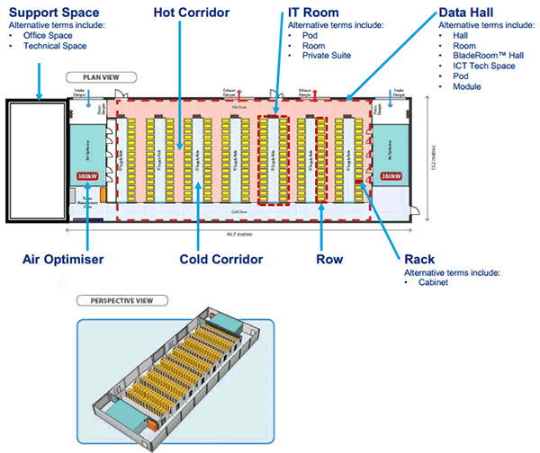 The image is describing a typical floor plan of a data centre