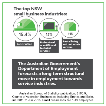 The top NSW  small business industries